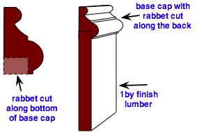 modified base cap molding