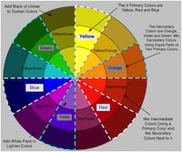 diagram of a color wheel with primary, secondary, and intermediate colors