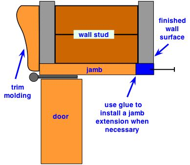 Jamb Extension Kit Submited Images Pic2Fly