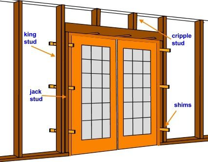 How to install a pre hung door or window do it yourself - How to install a prehung exterior door ...