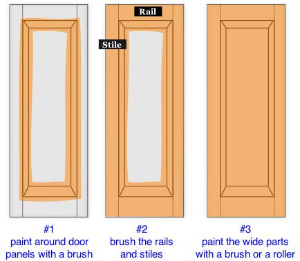 How To Paint Kitchen Cabinets And Doors Do It Yourself