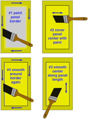 drawing demonstrating how to paint a raised panel in a door